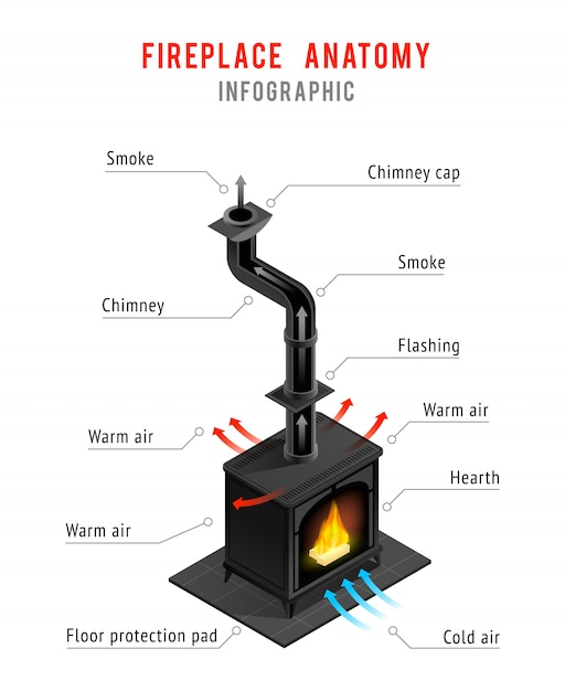 Fireplace elements isometric infographics Free Vector