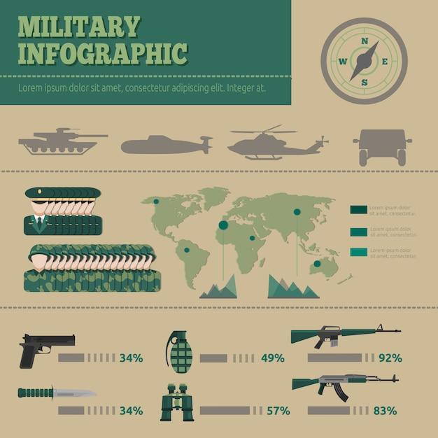 フラット軍のインフォグラフィック 無料ベクター