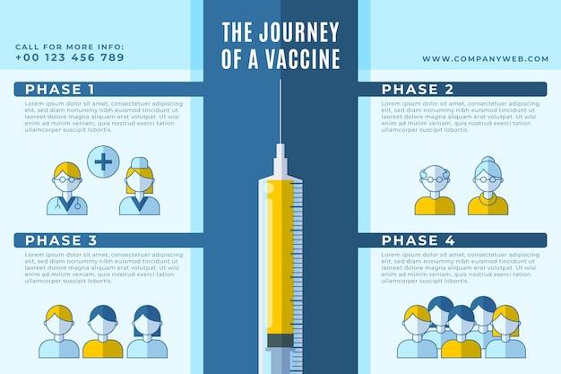 フラットコロナウイルスワクチンフェーズのインフォグラフィック 無料ベクター