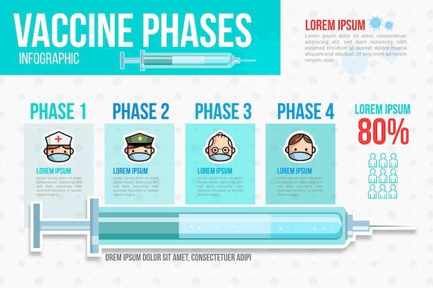 Плоский дизайн инфографики вакцины против коронавируса Бесплатные векторы