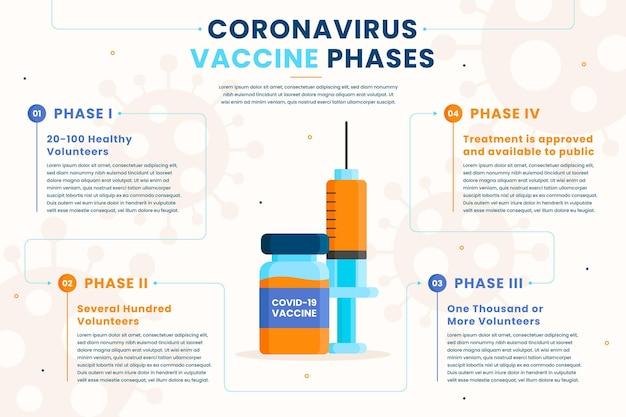フラットデザインコロナウイルスワクチンフェーズのインフォグラフィック 無料ベクター