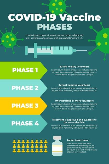 Infografica sulle fasi del vaccino contro il coronavirus di design piatto Vettore gratuito