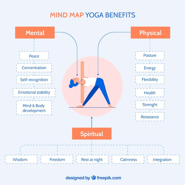 Flat diagram with yoga benefits