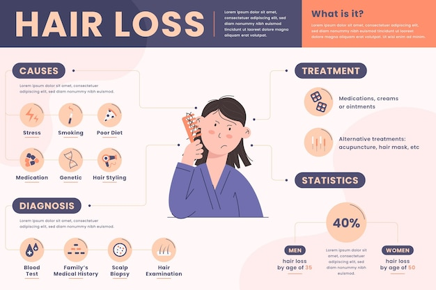 Flat-hand drawn hair loss infographic template Free Vector