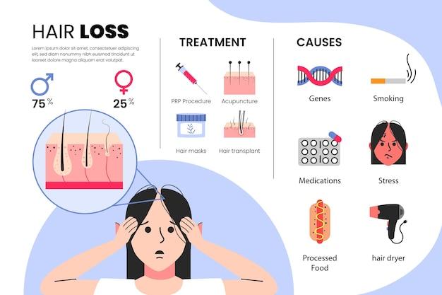 Плоские рисованной инфографики выпадения волос Бесплатные векторы