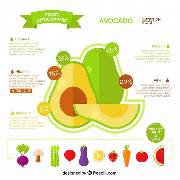 Infografica piatto su avocado Vettore gratuito