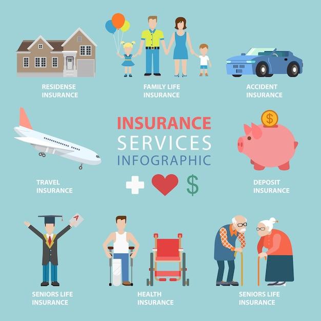 Концепция тематической инфографики страховых услуг в плоском стиле Бесплатные векторы