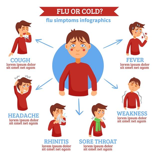 Flu cold symptoms flat circle infochart Free Vector