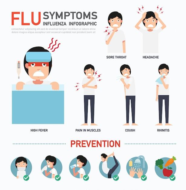 Fluの症状またはインフルエンザのインフォグラフィック Premiumベクター