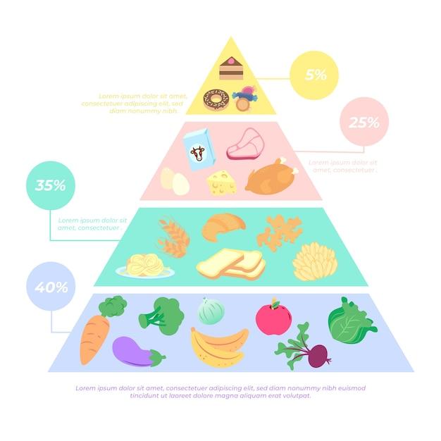 Шаблон питания пищевой пирамиды Бесплатные векторы