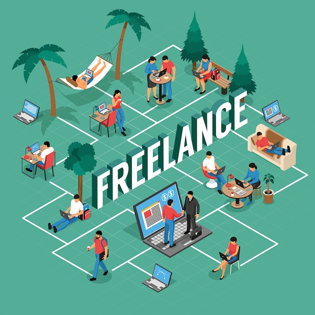 Freelancer flexible remote work locations isometric flowchart with shared office writing home outdoor with laptop vector illustration Free Vector