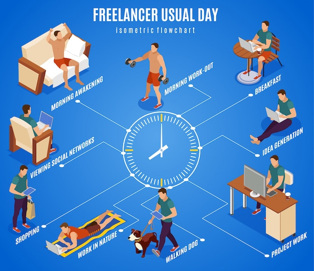 Freelancer typical day isometric flowchart round the clock center working during breakfast walking dog outdoor Free Vector