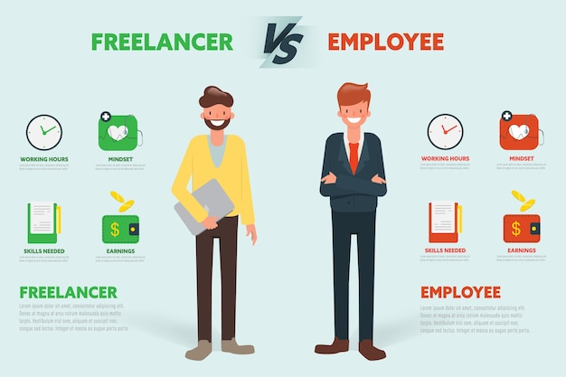 Freelancer vs employee compare character infographic. Premium Vector