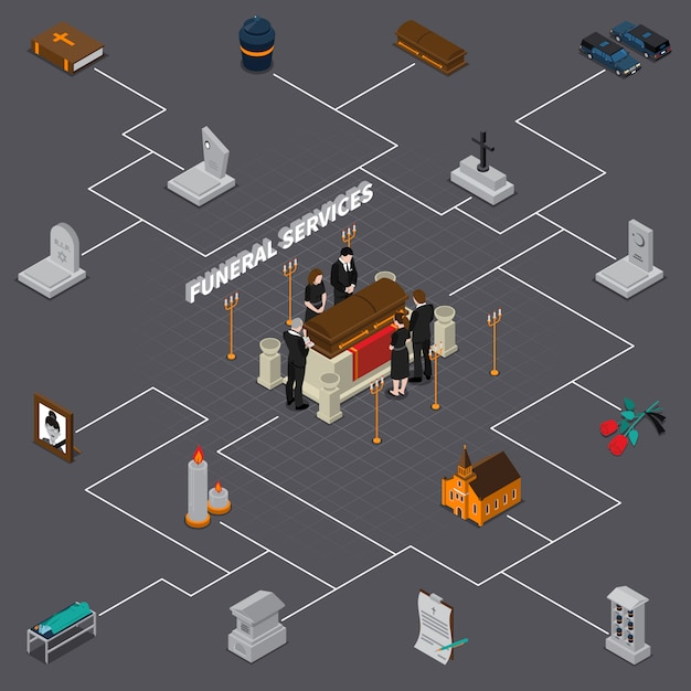 Funeral services isometric flowchart Free Vector