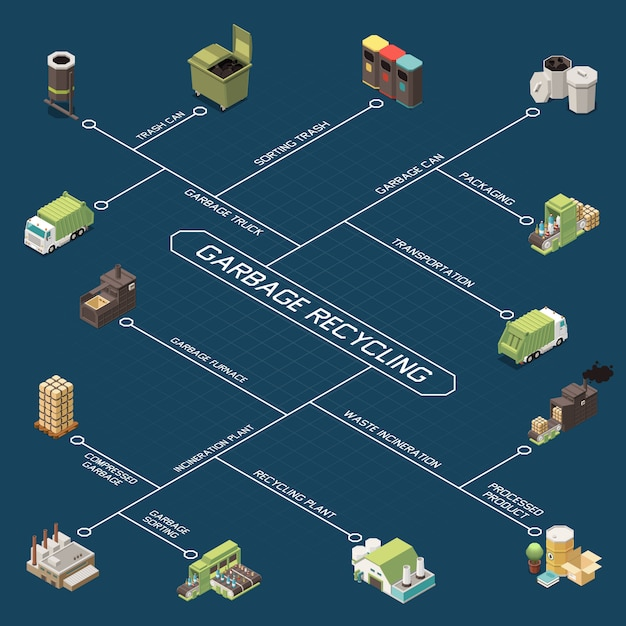 Garbage recycling isometric flowchart with trash can packaging sorting trash transportation recycling plant descriptions  illustration Free Vector