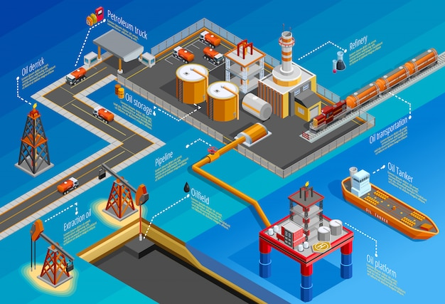 Gas oil industry isometric infographic poster Free Vector