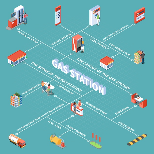 Gas station objects and various services for clients isometric flowchart vector illustration Free Vector