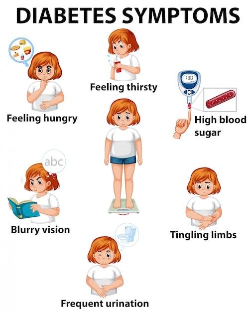Girl with diabetes symptoms diagram Premium Vector