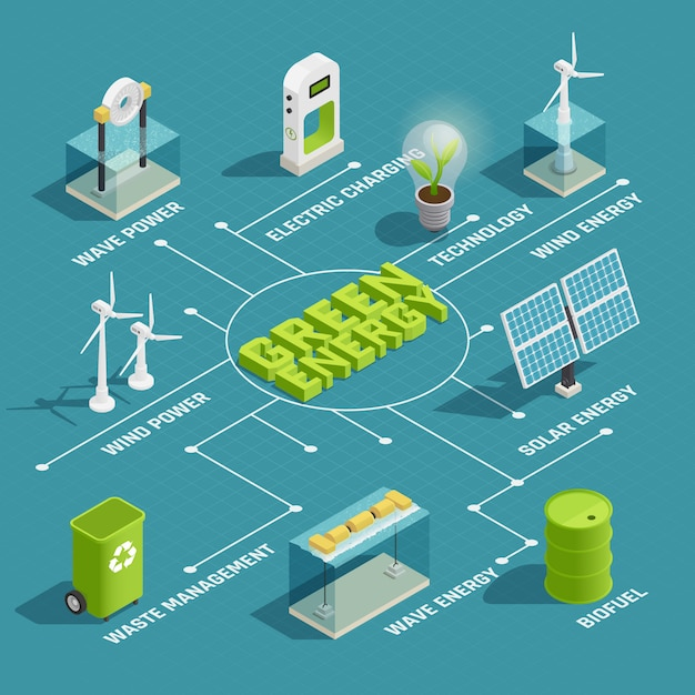Green renewable energy production eco technology isometric flowchart with wind wave solar electric power generators Free Vector