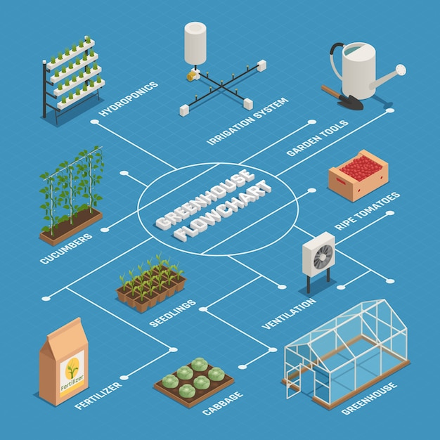 Greenhouse installations production isometric flowchart Free Vector