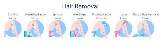 Метод удаления волос для женщин и продолжительность набора. тип процедуры эпиляции красоты. уход за кожей тела и красота. фото и лазерная эпиляция, бритье и депиляция воском. Premium векторы