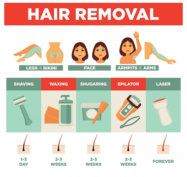 Hair removal service by several means promotional poster Premium Vector