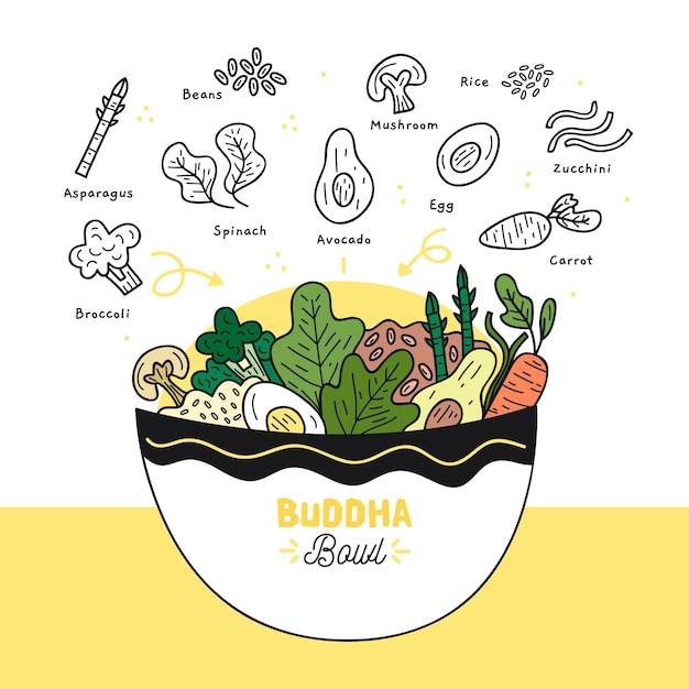 Нарисованная рукой иллюстрация рецепта шара будды Бесплатные векторы