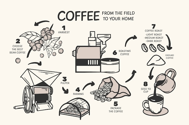 Концепция рисованной кофе Бесплатные векторы