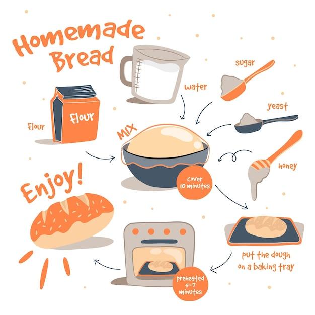 手描きの自家製パンのレシピ 無料ベクター