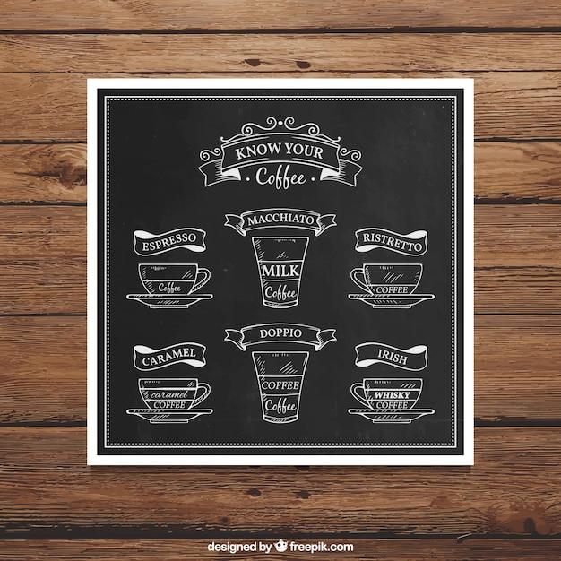 Hand drawn types of coffee on blackboard