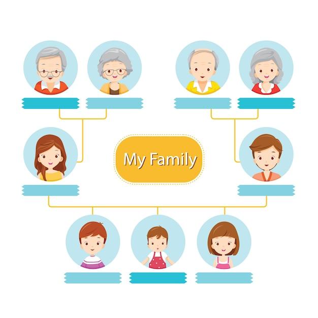 Happy family tree, infographic of relationship Premium Vector