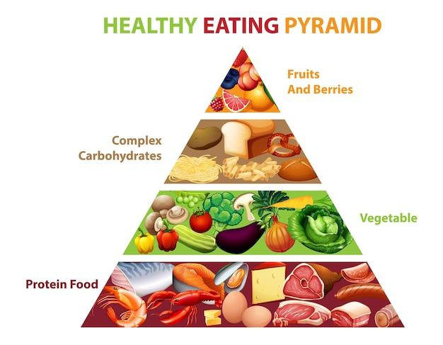 Пирамида здорового питания Бесплатные векторы
