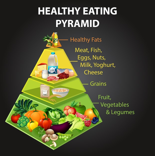 健康的な食事のピラミッドチャート 無料ベクター