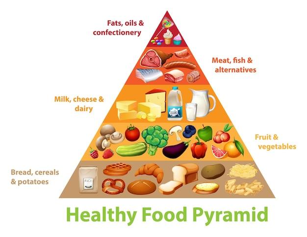 Grafico a piramide alimentare sano Vettore gratuito