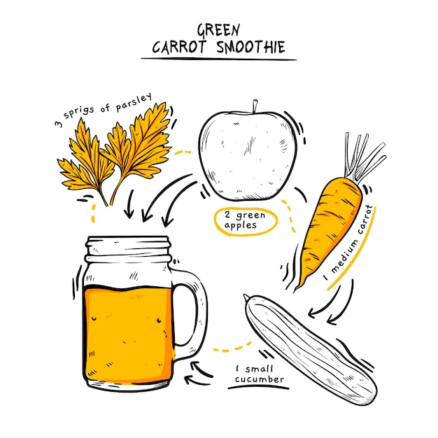 Здоровый зеленый морковный коктейль рецепт иллюстрации Бесплатные векторы