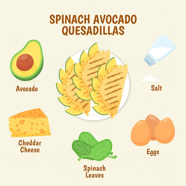 Healthy spinach avocado quesadillas recipe Free Vector