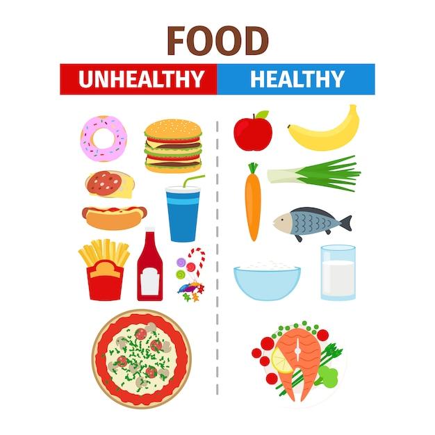 Healthy and unhealthy food vector poster | Premium Vector