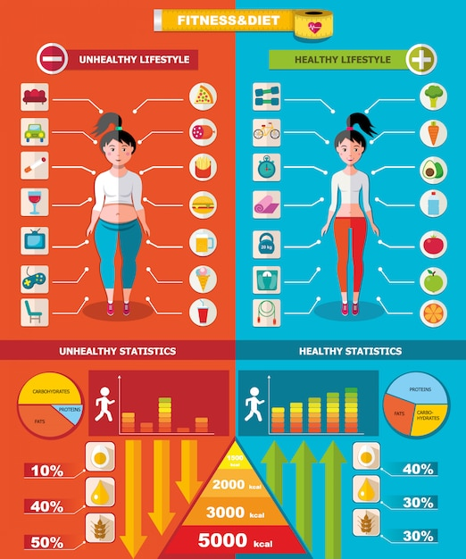 Healthy and unhealthy infographic template Free Vector