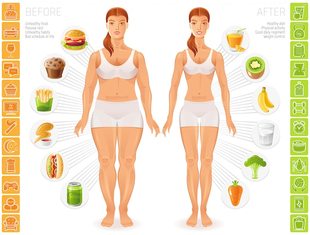 Healthy and unhealthy people lifestyle infographics. slim and fat young woman figures. Premium Vector