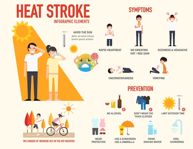 Heat stroke risk sign and symptom and prevention illustration Premium Vector