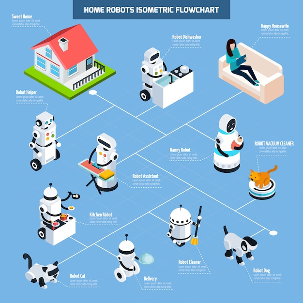 Home robots isometric flowchart Free Vector
