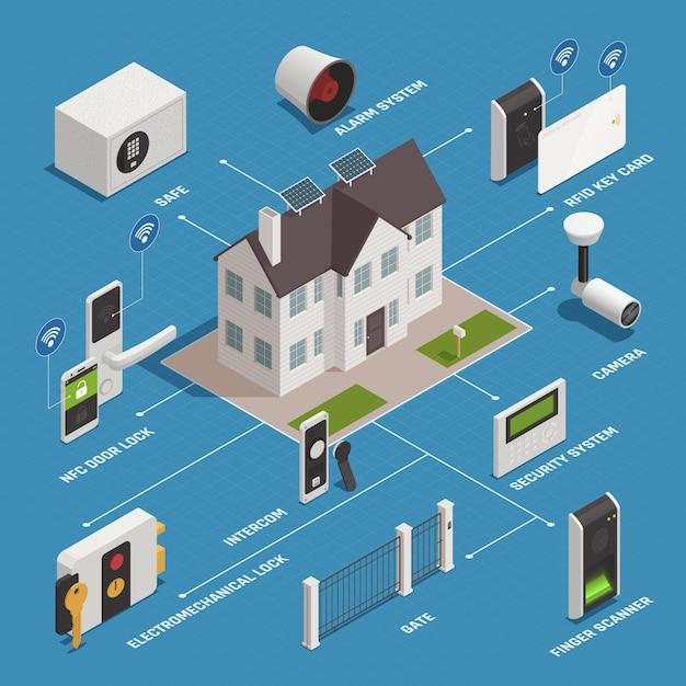 家庭用電化製品のフローチャート 無料ベクター