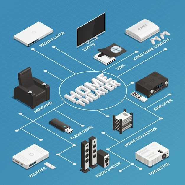 Home theater isometric flowchart Free Vector