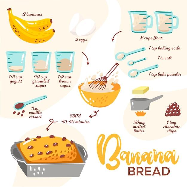 自家製バナナブレッドのレシピ Premiumベクター