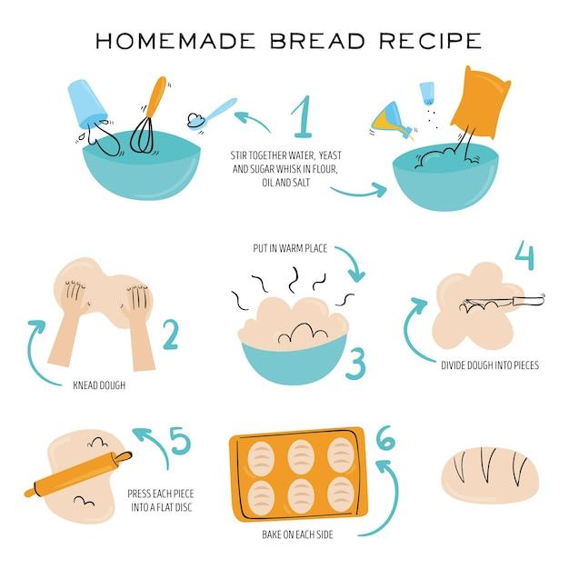 Рецепт домашнего хлеба иллюстрирует концепцию Бесплатные векторы