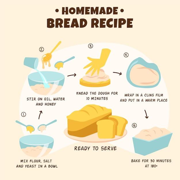 Иллюстрация рецепт домашнего хлеба Бесплатные векторы