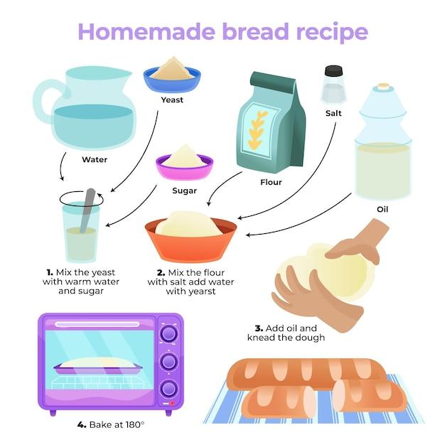 食材を使った自家製パンのレシピ 無料ベクター