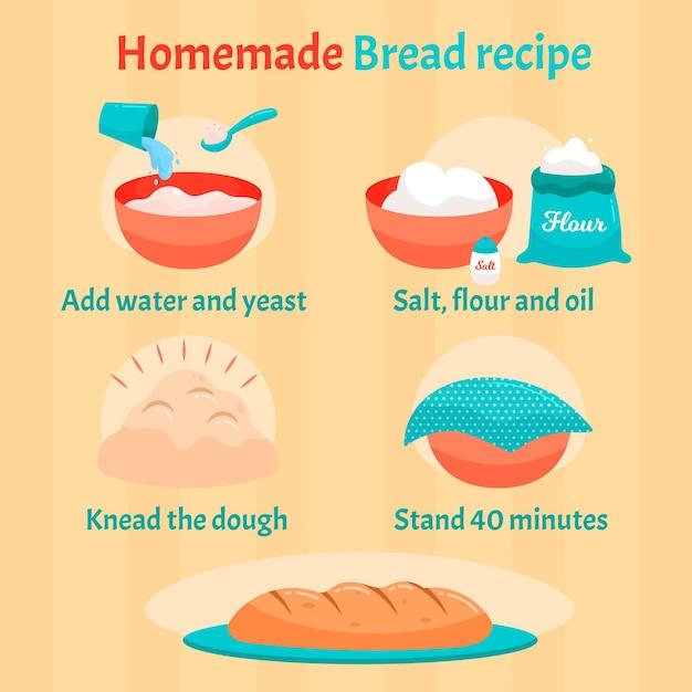 Рецепт домашнего хлеба с инструкциями Бесплатные векторы