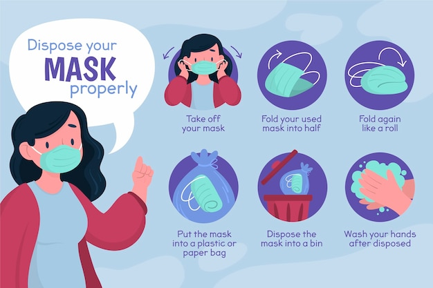 How to dispose the face mask properly Free Vector