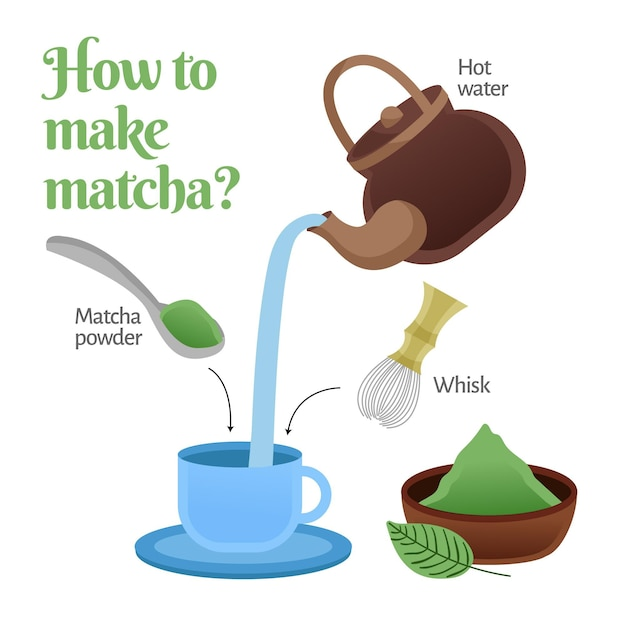 How to make matcha illustration Free Vector